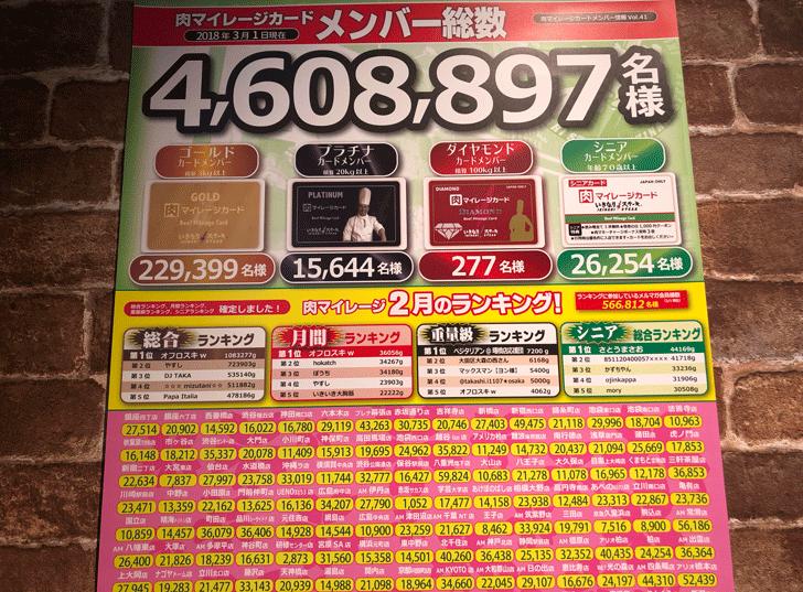 いきなりステーキ天正寺店の肉マイレージランキング