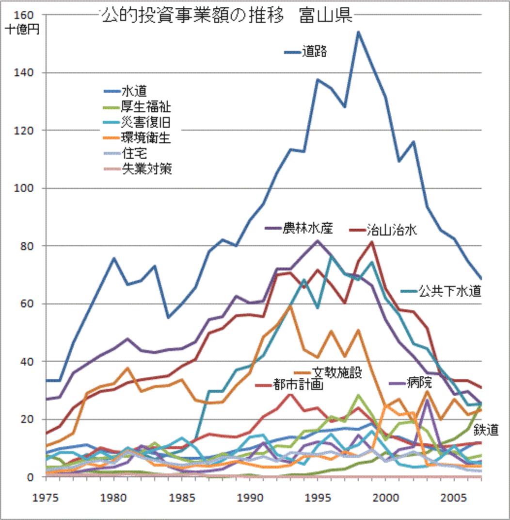 富山県の公的投資事業学の推移