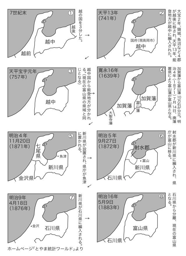 富山県の成り立ち年表
