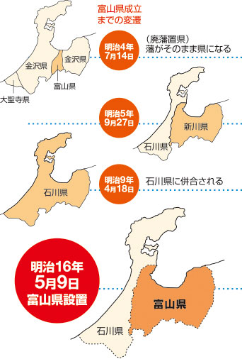 富山県成立までの変遷