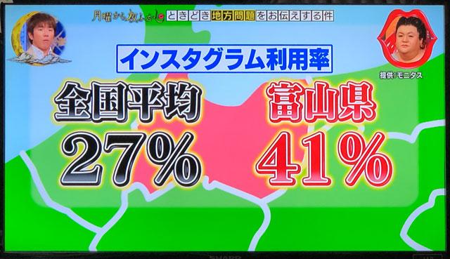 日本テレビ「月曜から夜ふかし」富山のインスタ利用率全国1位