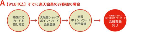 大阪屋の楽天ポイントカードWEB申込、すでに楽天会員の場合