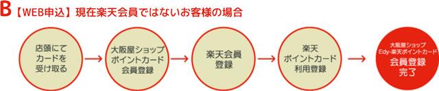 大阪屋の楽天ポイントカードWEB申込、現在楽天会員ではない場合