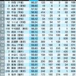 東洋経済住みよさランキング2018(1~25)