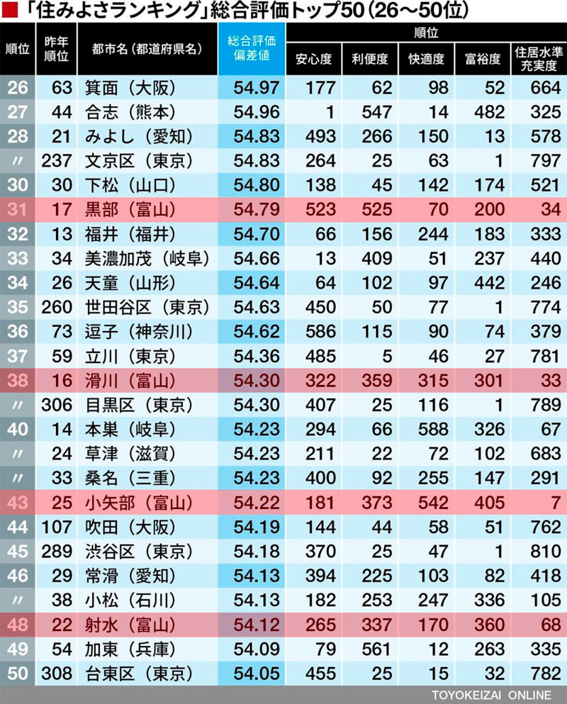 東洋経済住みよさランキング2018(26~50)