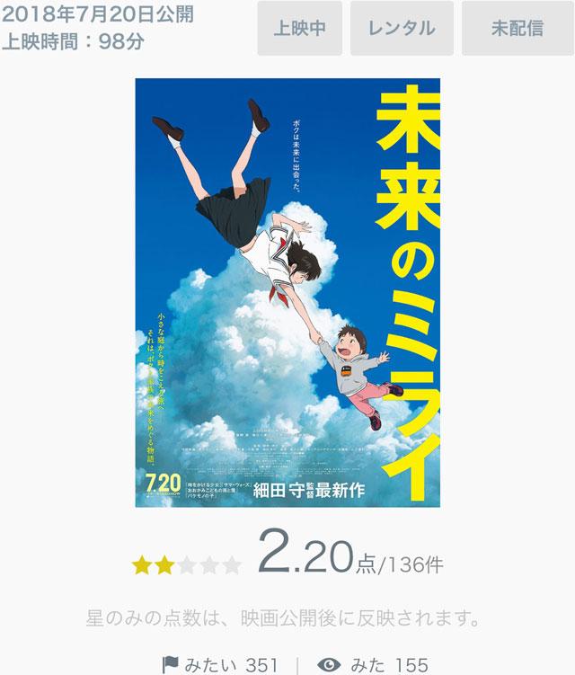 細田守監督の映画「未来のミライ」のYahoo!映画での評価