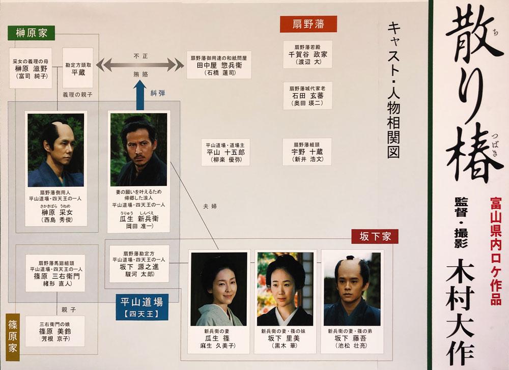 映画「散り椿」のキャスト・人物相関図