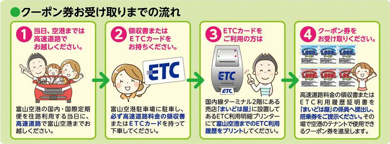 富山空港、高速道路+飛行機利用で3000円クーポン受け取りまでの流れ