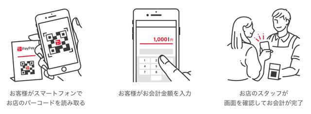 決済アプリPayPayの支払い方法