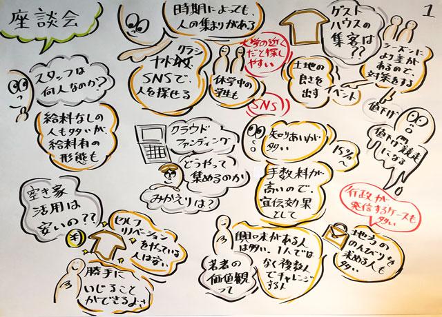 【第2回空き家作戦会議@砺波】山口翔太君のグラフィックファシリテーション1