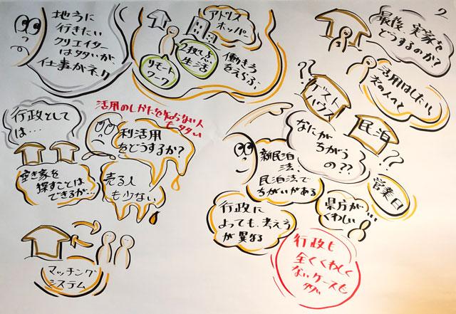 【第2回空き家作戦会議@砺波】山口翔太君のグラフィックファシリテーション2