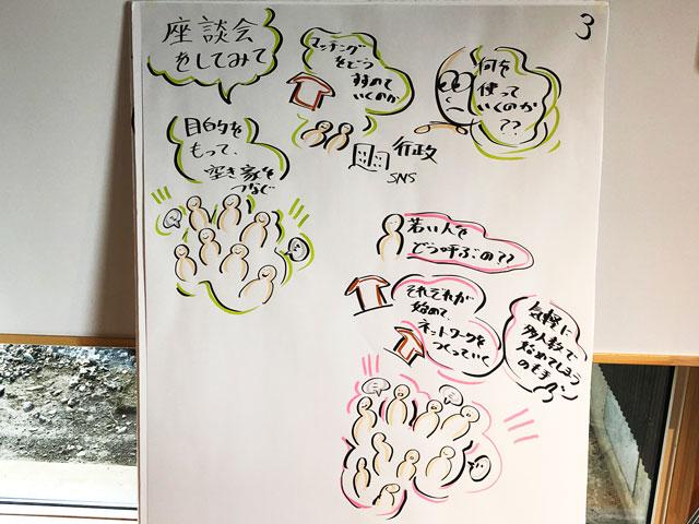 【第2回空き家作戦会議@砺波】山口翔太君のグラフィックファシリテーション3