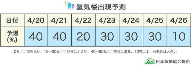 富山県魚津市の蜃気楼出現予測