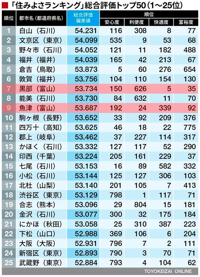 東洋経済住みよさランキング2019(1~25位)