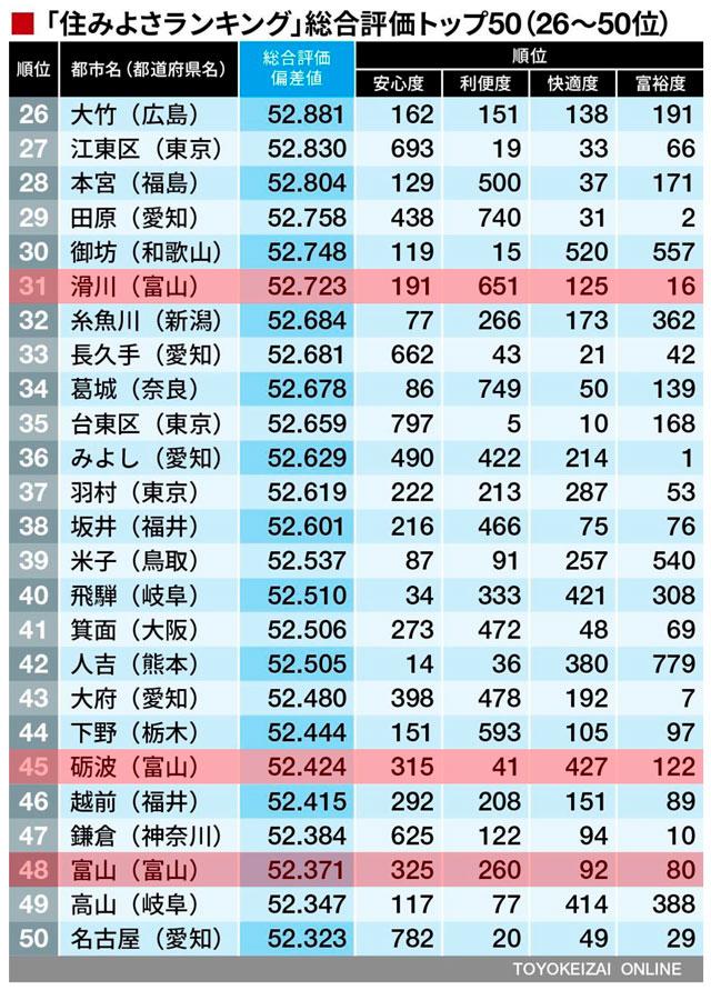 東洋経済住みよさランキング2019(26~50位)