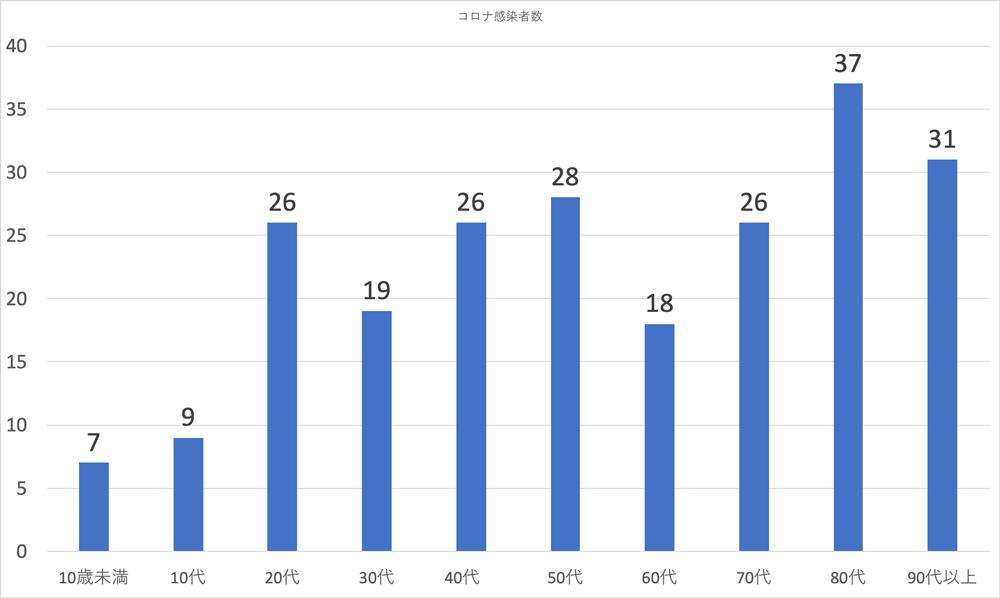 富山県内の新型コロナウイルスの感染者の性別(2020年5月18日現在)