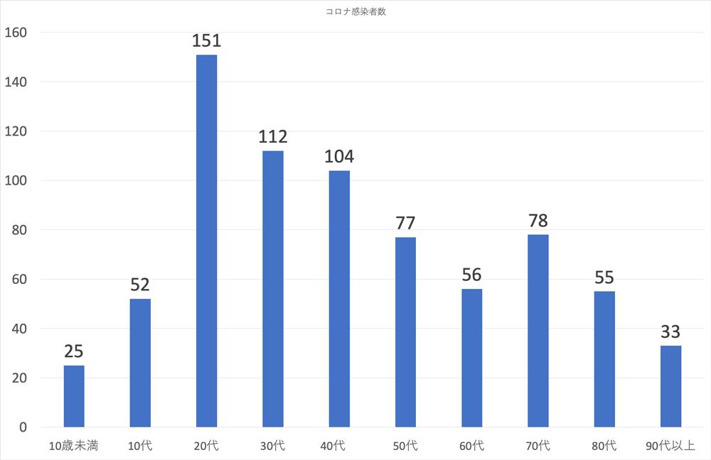 富山県内の新型コロナウイルスの感染者の年代(2020年1月17日現在)