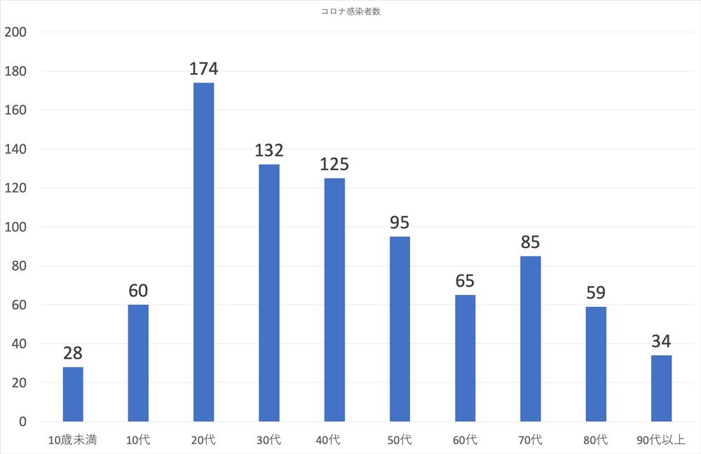 富山県内の新型コロナウイルスの感染者の年代(2020年1月27日現在)