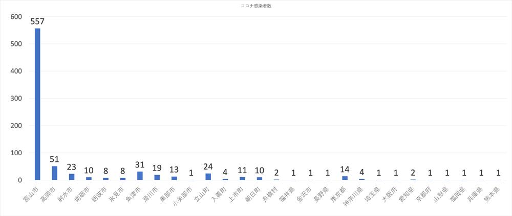 富山県内の新型コロナウイルス、市区町村別の感染者(2020年1月17日現在)