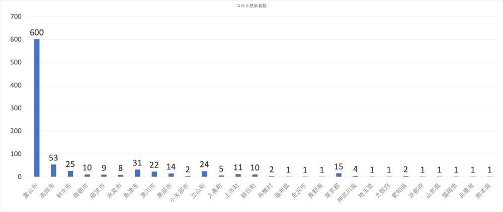 富山県内の新型コロナウイルス、市区町村別の感染者(2020年1月27日現在)