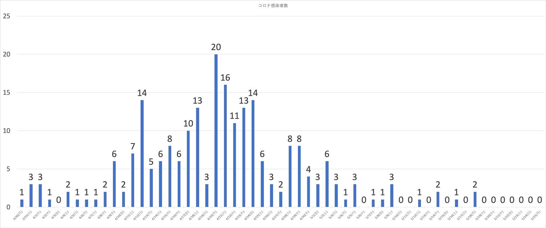 富山県内の新型コロナウイルスの感染者の性別(2020年5月25日現在)