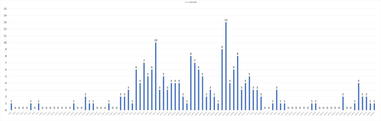 富山県内の新型コロナウイルス、日別の感染者(2020年10月31日現在)