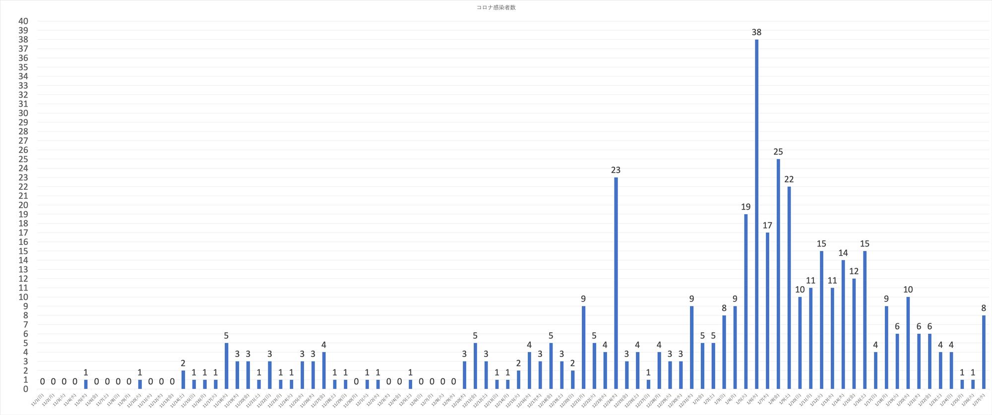 富山県内の新型コロナウイルス、日別の感染者(2020年1月27日現在)
