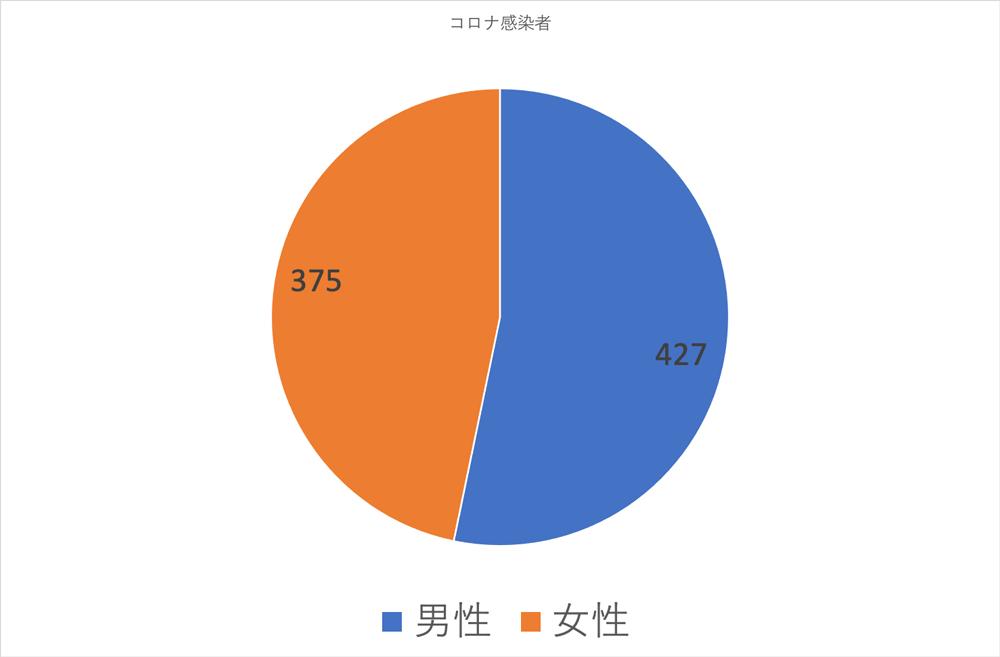 富山県内の新型コロナウイルスの感染者の性別(2020年1月17日現在)