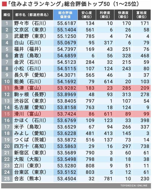 東洋経済住みよさランキング2020(26~50位)