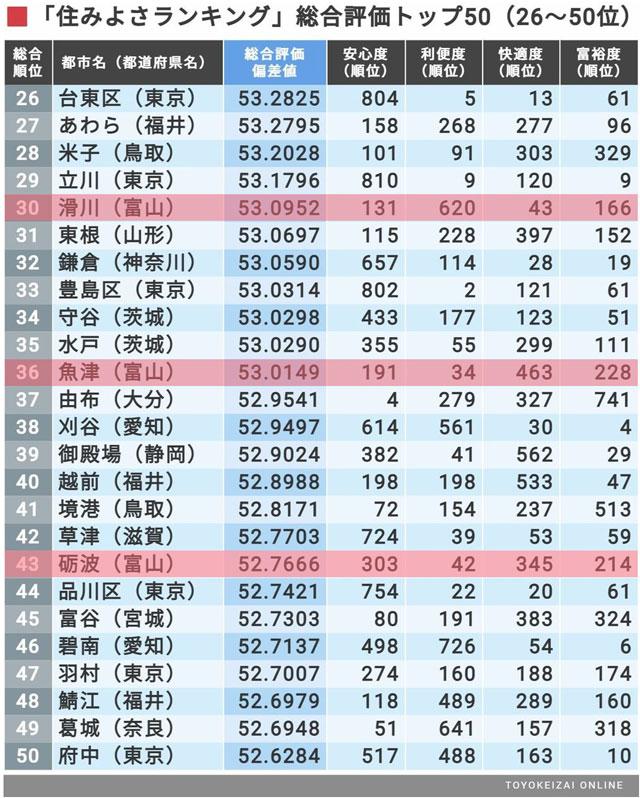 東洋経済住みよさランキング2021(26~50位)