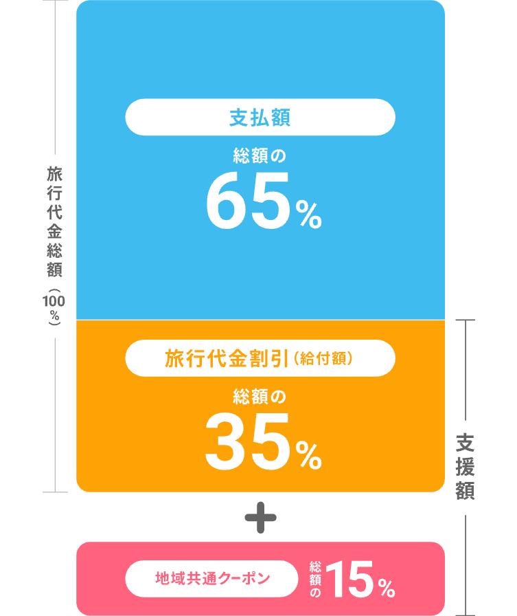 GOTOトラベルキャンペーンの割引の内訳