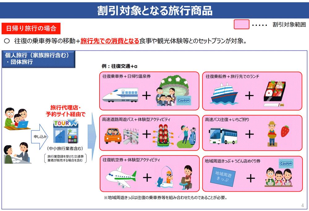 GOTOトラベルキャンペーンの割引の利用方法(日帰り)