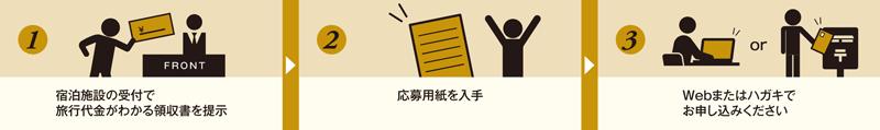 ウェルカム富山県キャンペーンの申込手順
