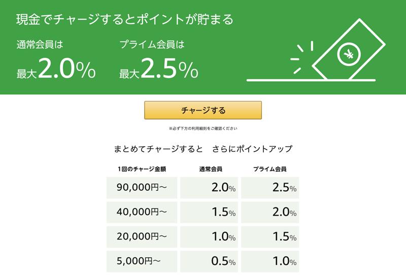 チャージタイプのamazonギフト券の還元率一覧表