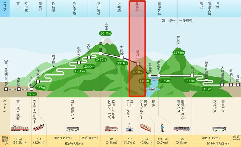 立山黒部アルペンルート黒部平のアクセスマップ