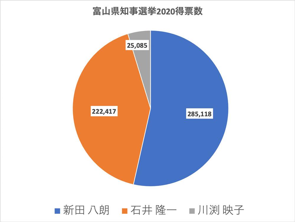 富山県知事選挙2020の得票率