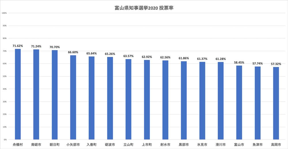 富山県知事選挙2020の投票率(市町村別)