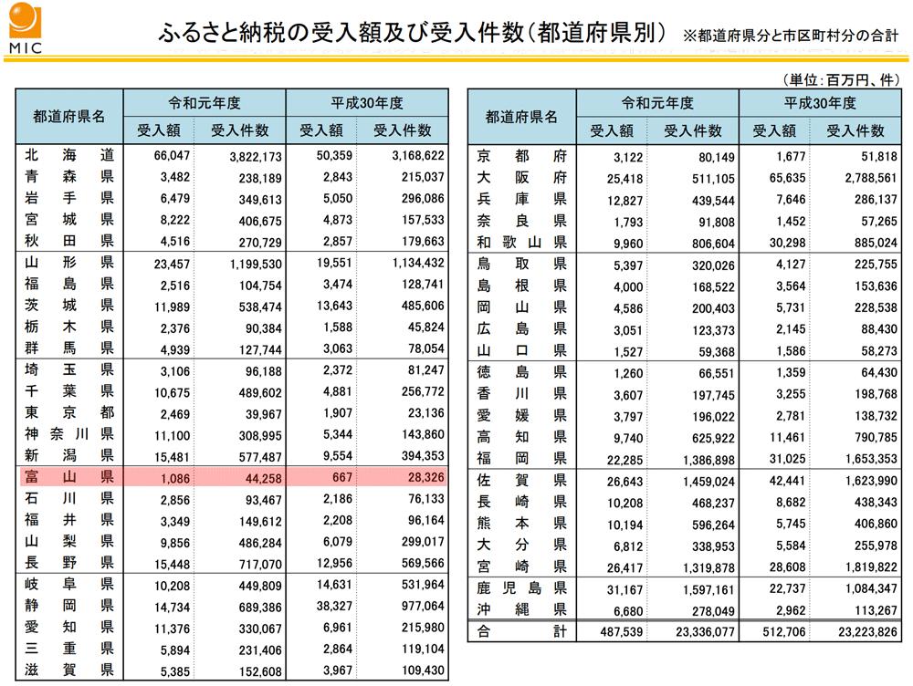 ふるさと納税の受入額および受入件数(都道府県別)2019年度