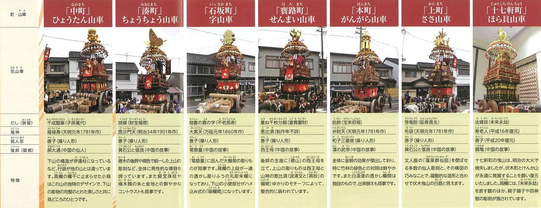 伏木神社例大祭・伏木けんか山の曳山ラインナップ