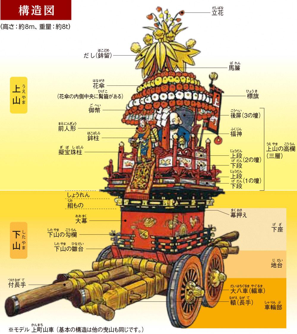 伏木曳山祭の山車の構造