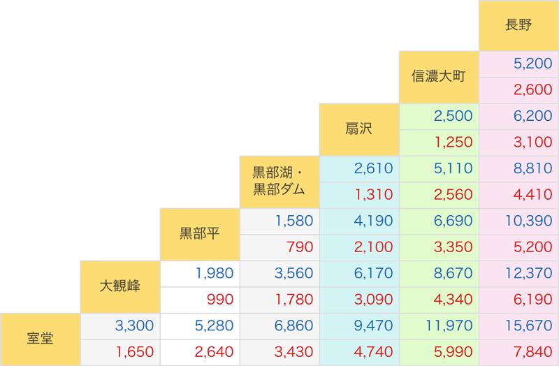 立山黒部アルペンルートの長野駅から室堂までの運賃表