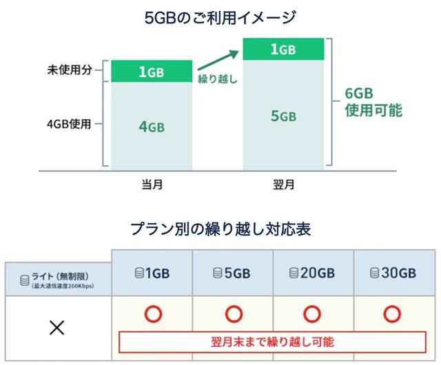 格安SIM「LIBMO(リブモ)」の余ったデータ翌月繰越
