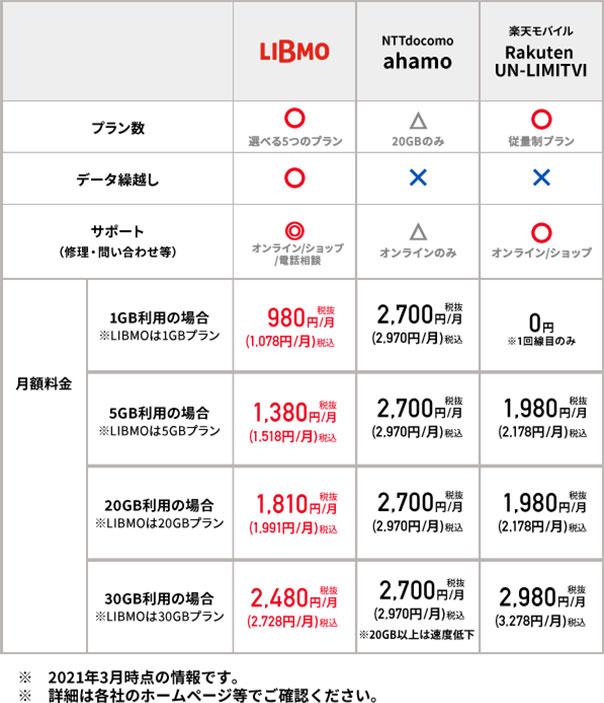 格安SIM「LIBMO(リブモ)」とdocomoの料金プラン比較表