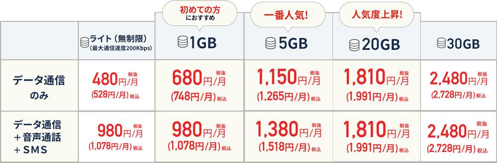 格安SIM「LIBMO(リブモ)」の料金プラン表