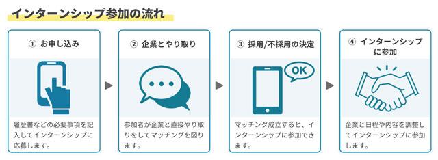 富山の社会人インターンサービス「キャリターン」利用の流れ